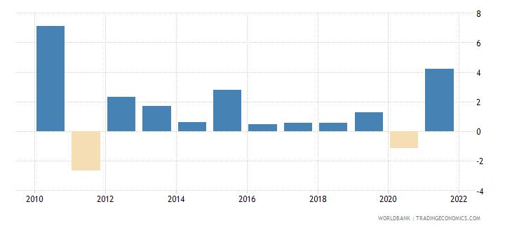 switzerland gni growth annual percent wb data