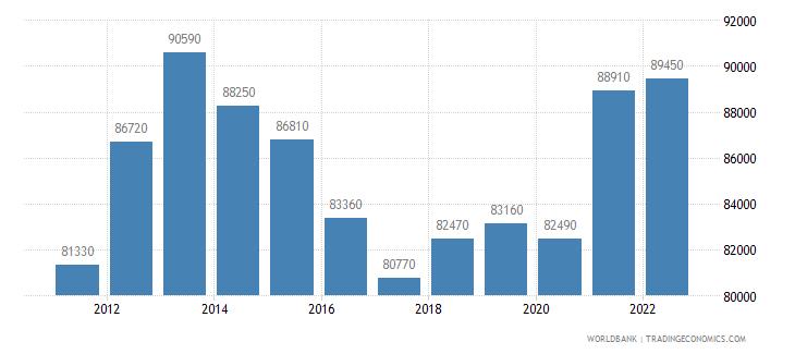 switzerland gni per capita atlas method us dollar wb data
