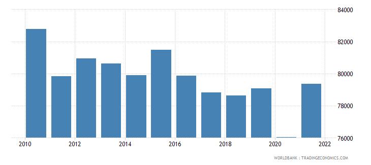 switzerland gni per capita constant lcu wb data
