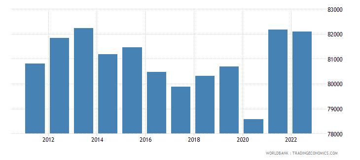 switzerland gni per capita current lcu wb data