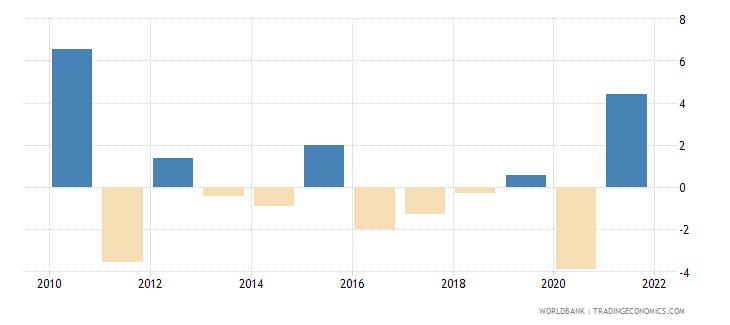 switzerland gni per capita growth annual percent wb data
