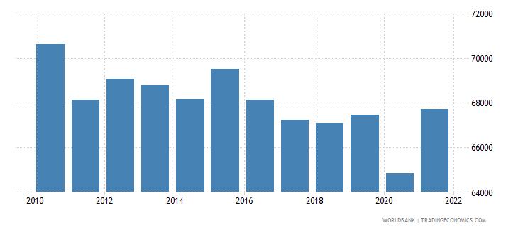 switzerland gni per capita ppp constant 2011 international $ wb data
