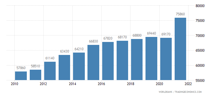 switzerland gni per capita ppp us dollar wb data