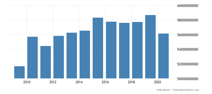 switzerland gni ppp constant 2011 international $ wb data