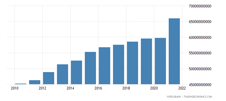 switzerland gni ppp us dollar wb data