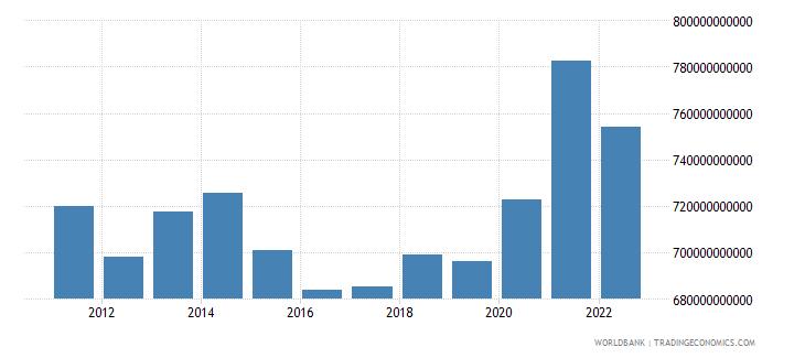 switzerland gni us dollar wb data