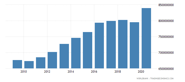 switzerland goods and services expense current lcu wb data