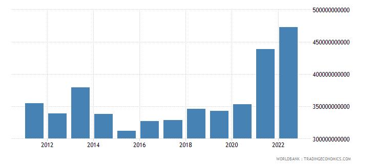 switzerland goods exports bop us dollar wb data