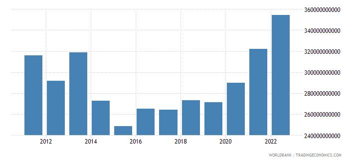 switzerland goods imports bop us dollar wb data