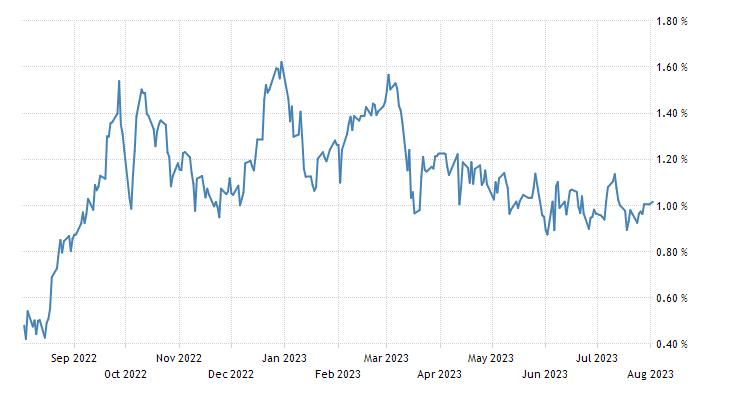 Switzerland Government Bond 10Y