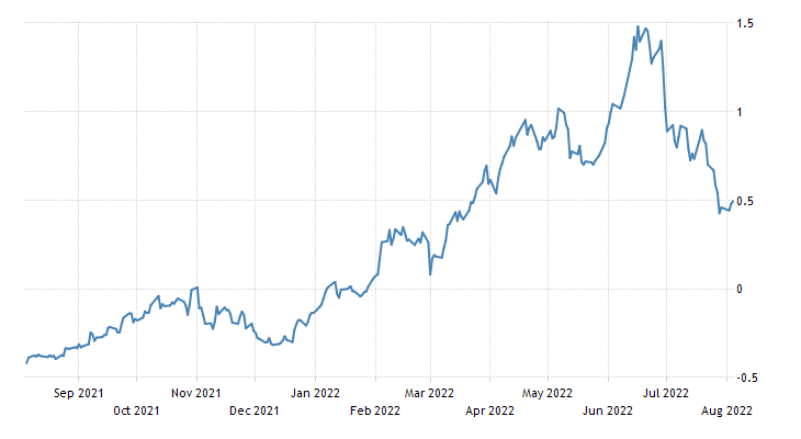 Switzerland Government Bond 10Y