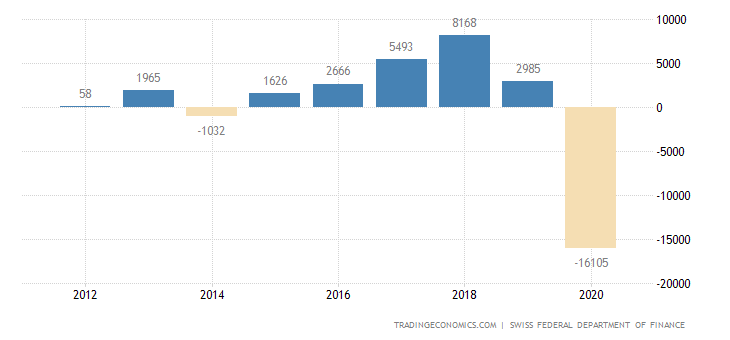 Switzerland General Government Budget Value