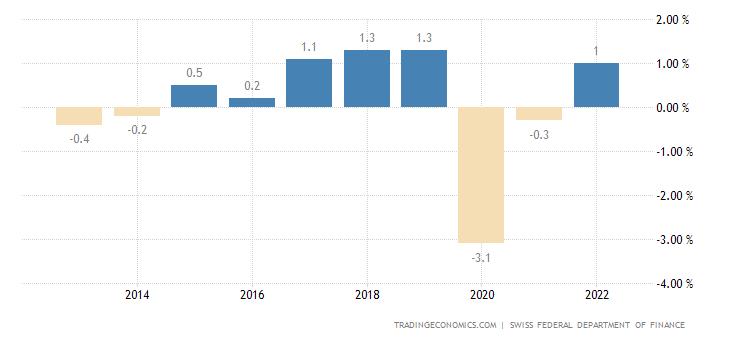 Switzerland General Government Budget