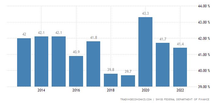 Switzerland Government Debt to GDP