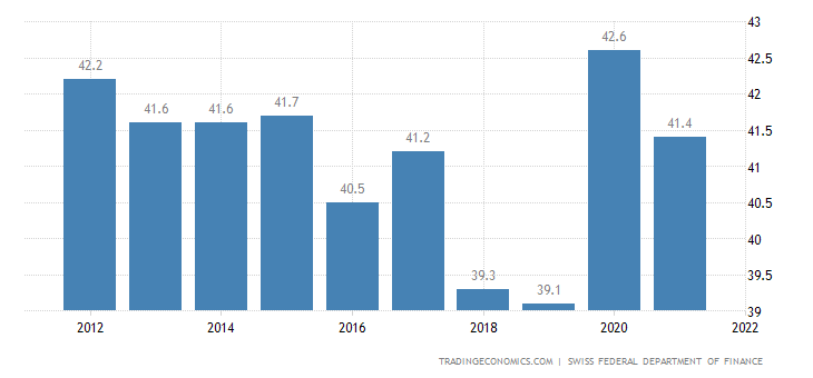 Switzerland Government Gross Debt to GDP