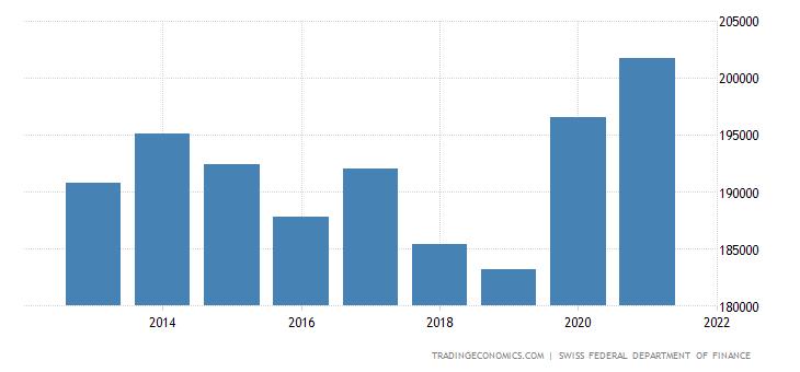 Switzerland General Government Debt
