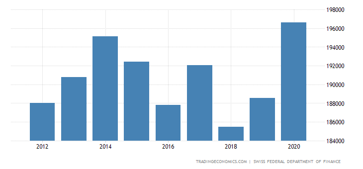 Switzerland General Government Debt