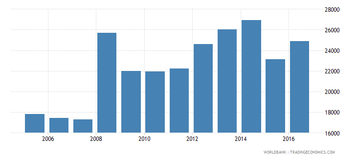 switzerland government expenditure per lower secondary student constant us$ wb data