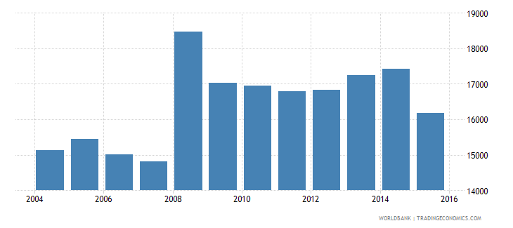 switzerland government expenditure per secondary student constant ppp$ wb data