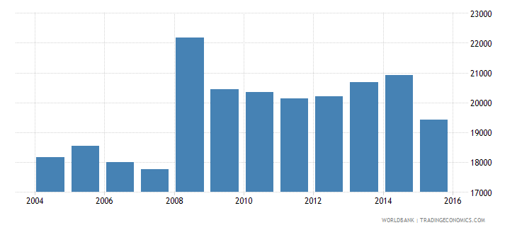 switzerland government expenditure per secondary student constant us$ wb data
