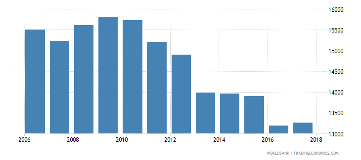 switzerland government expenditure per upper secondary student constant ppp$ wb data