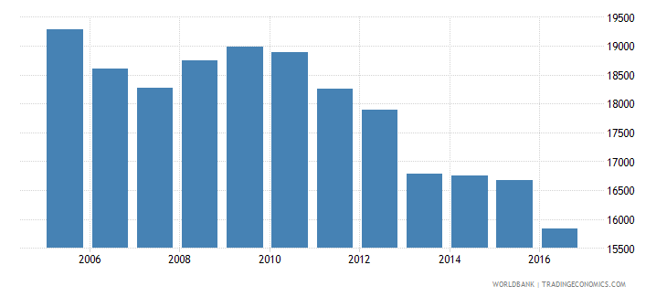 switzerland government expenditure per upper secondary student constant us$ wb data
