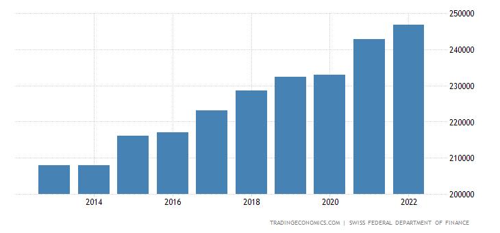 Switzerland General Government Revenues