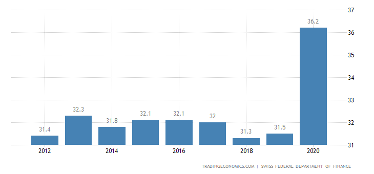 Switzerland Government Spending to GDP