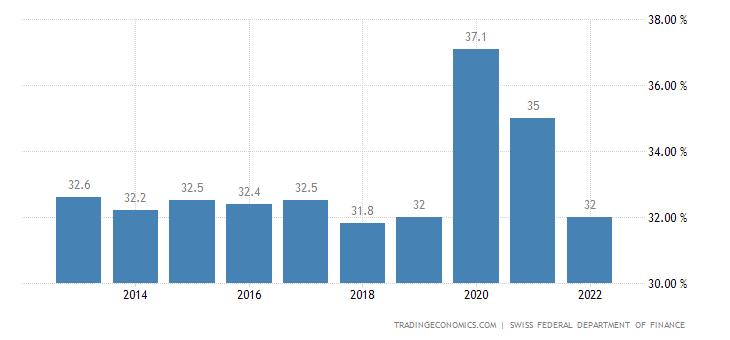 Switzerland Government Spending to GDP