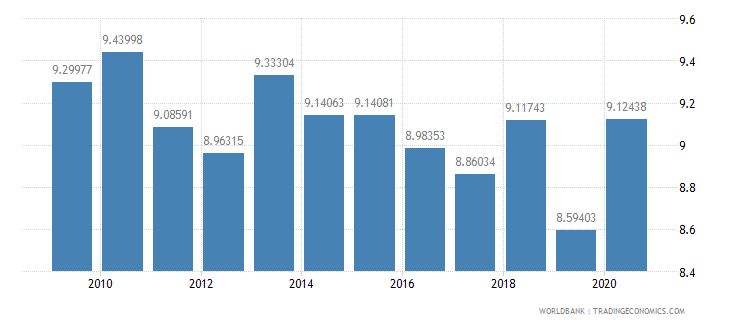 switzerland grants and other revenue percent of revenue wb data