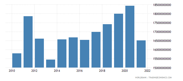 switzerland gross capital formation constant lcu wb data
