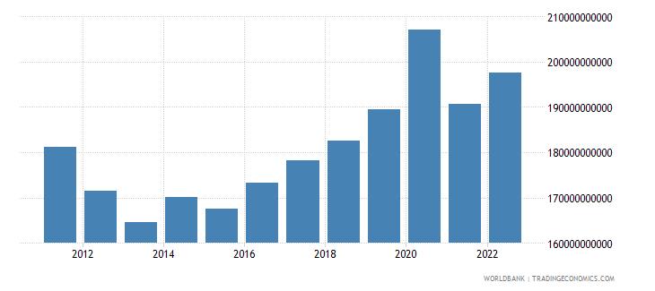 switzerland gross capital formation current lcu wb data