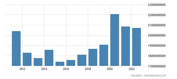 switzerland gross capital formation us dollar wb data