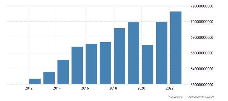 switzerland gross domestic income constant lcu wb data
