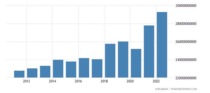 switzerland gross domestic savings current lcu wb data
