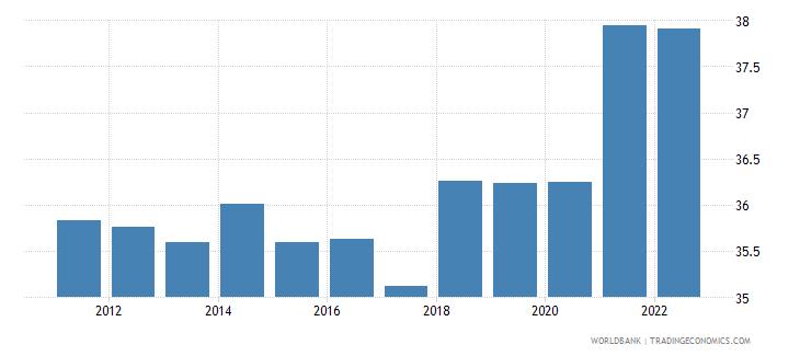switzerland gross domestic savings percent of gdp wb data
