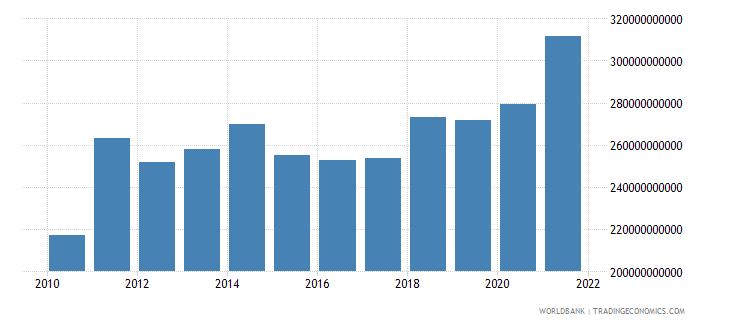 switzerland gross domestic savings us dollar wb data