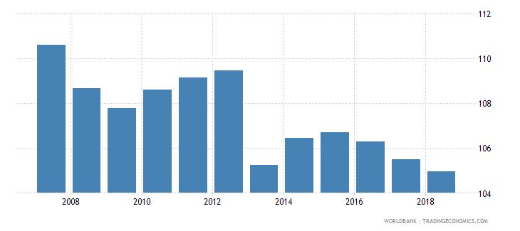 switzerland gross enrolment ratio lower secondary male percent wb data