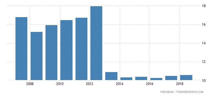 switzerland gross enrolment ratio post secondary non tertiary male percent wb data
