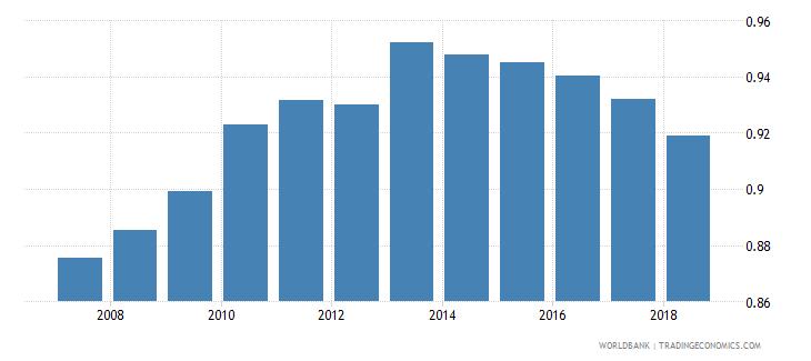 switzerland gross enrolment ratio upper secondary gender parity index gpi wb data