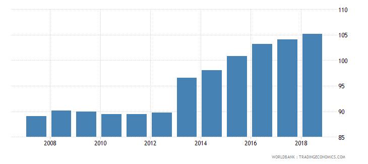 switzerland gross enrolment ratio upper secondary male percent wb data