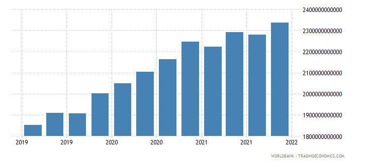 switzerland gross ext debt pos  all sectors all maturities all instruments usd dect wb data