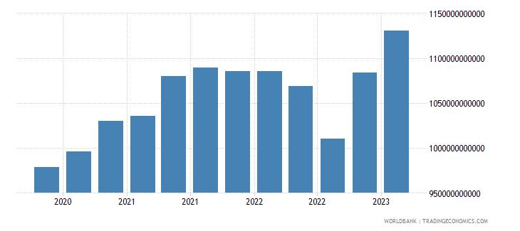 switzerland gross ext debt pos  all sectors long term all instruments usd wb data