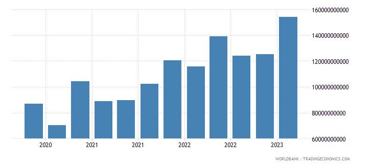 switzerland gross ext debt pos  central bank all maturities all instruments usd wb data