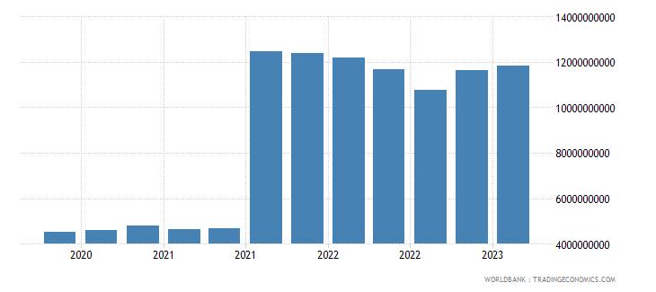 switzerland gross ext debt pos  central bank long term all instruments usd wb data
