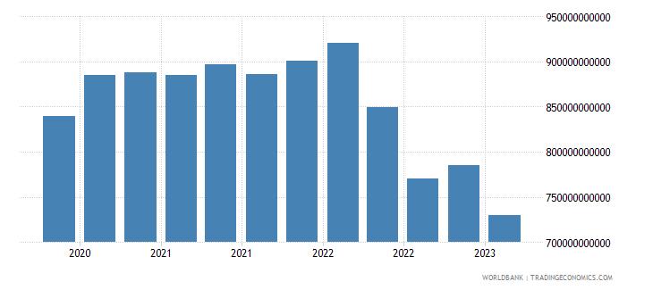 switzerland gross ext debt pos  deposit taking corp  exc cb all maturities all instruments usd wb data