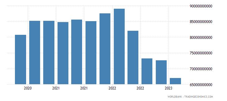 switzerland gross ext debt pos  deposit taking corp  exc cb short term all instruments usd wb data