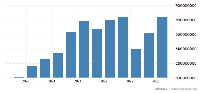 switzerland gross ext debt pos  di intercom lending all maturities all instruments usd wb data
