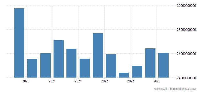 switzerland gross ext debt pos  general government all maturities all instruments usd wb data