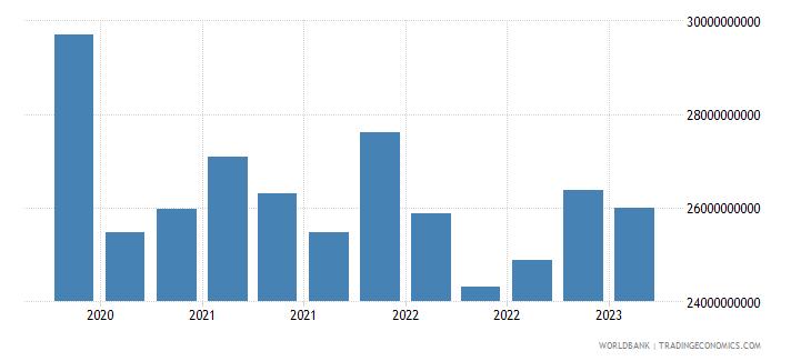 switzerland gross ext debt pos  general government long term debt securities usd wb data